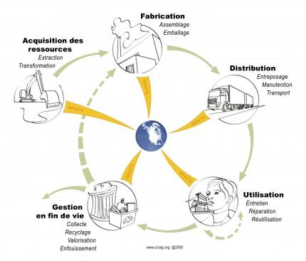 Chaque étape du cycle de vie d'un produit consomme de l'énergie et des ressources, en plus de générer des répercussions sociales, économiques et environnementales. L'analyse du cycle de vie d'un produit permet d'en mesurer les impacts environnementaux tout au long de son parcours. <b>Figure montrant le cycle de vie d'un produit, 2005.</b> Centre interuniversitaire de recherche sur le cycle de vie des produits, procédés et services (CIRAIG)