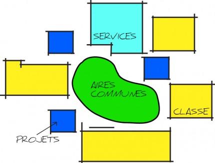 Plan école et communauté, 2013. Dessins : Véronique Morisset et Kim Turcotte